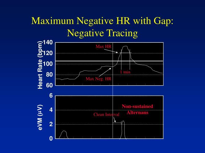 Maximum Negative HR with Gap:
