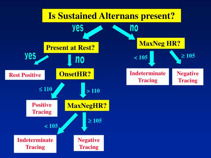 Is Sustained Alternans present?