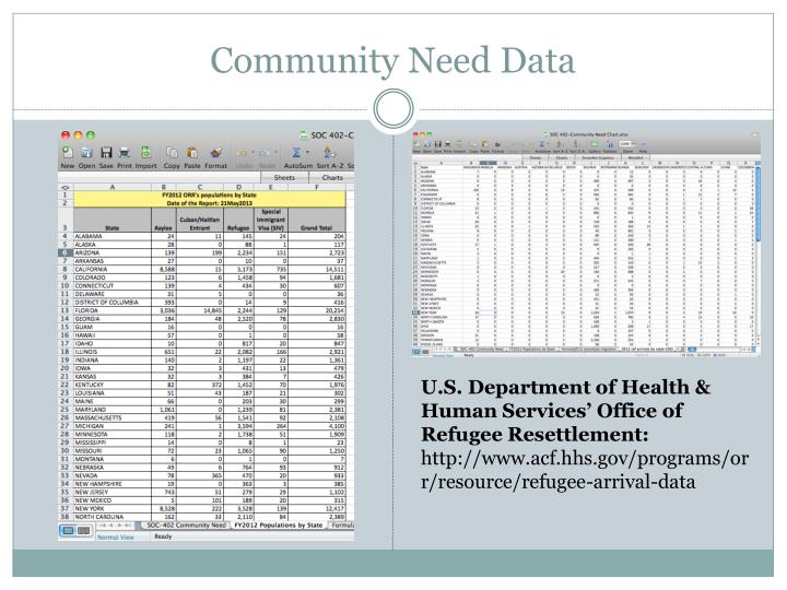 Community need data