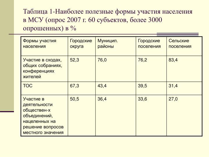 Таблица 1-Наиболее полезные формы участия населения в МСУ (опрос 2007 г. 60 субъектов, более 3000 опрошенных) в %