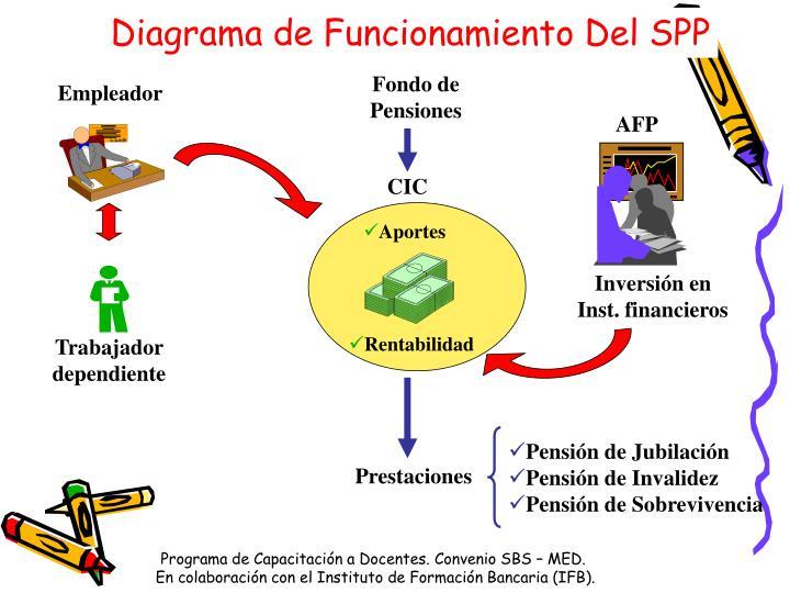Diagrama de Funcionamiento Del SPP