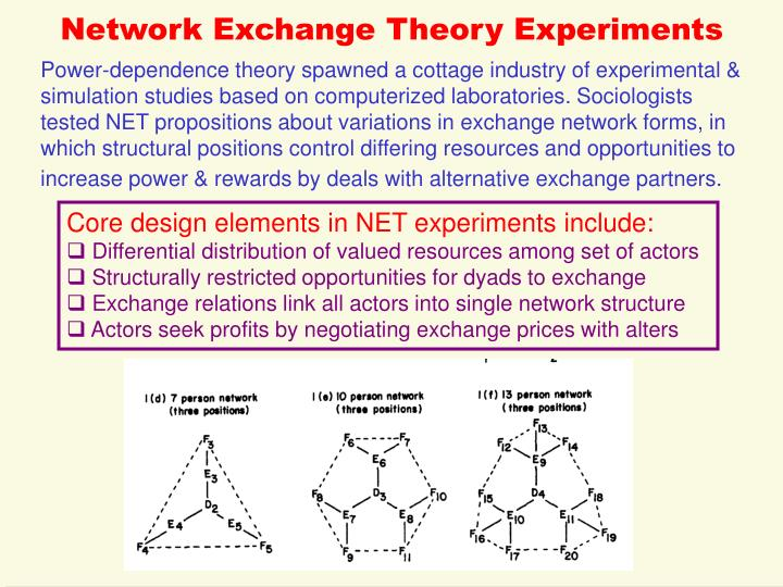 Network Exchange Theory Experiments