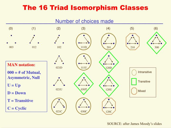 The 16 Triad Isomorphism Classes