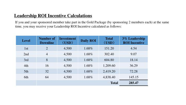 Leadership ROI Incentive Calculations