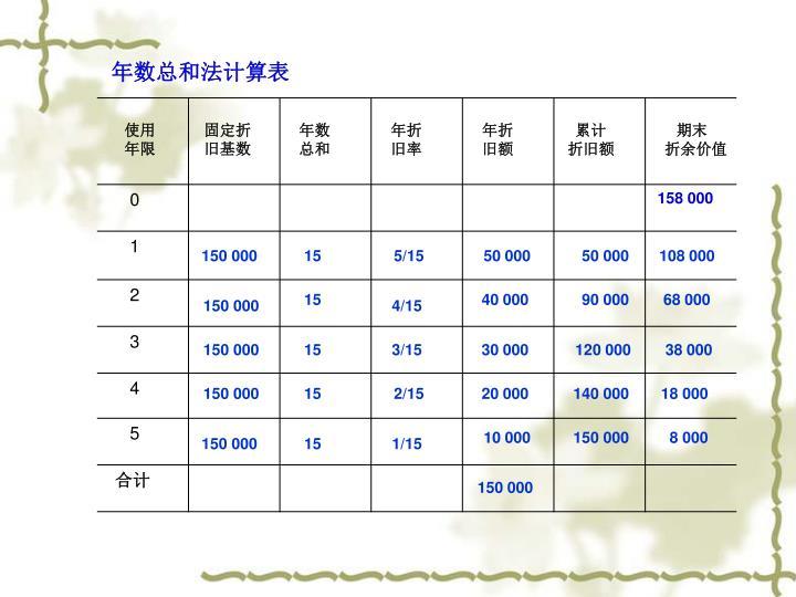 年数总和法计算表