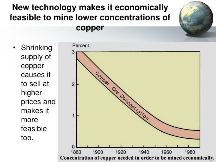 New technology makes it economically feasible to mine lower concentrations of copper