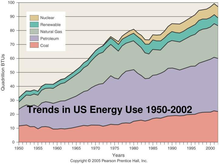 Trends in US Energy Use 1950-2002