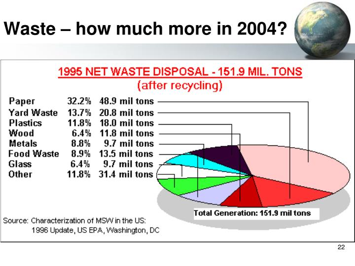 Waste – how much more in 2004?