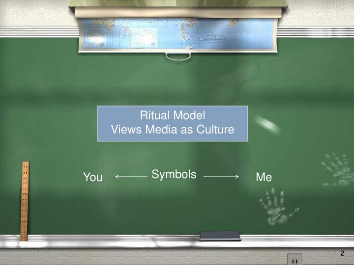 Ritual Model