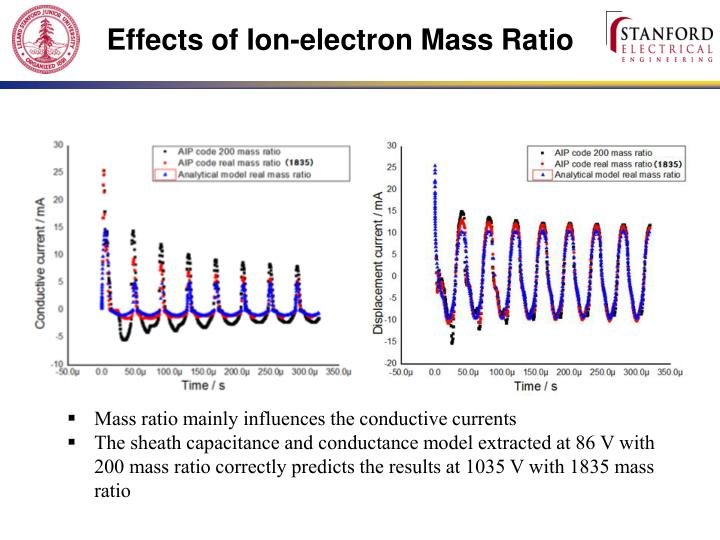 Effects of Ion-electron Mass Ratio