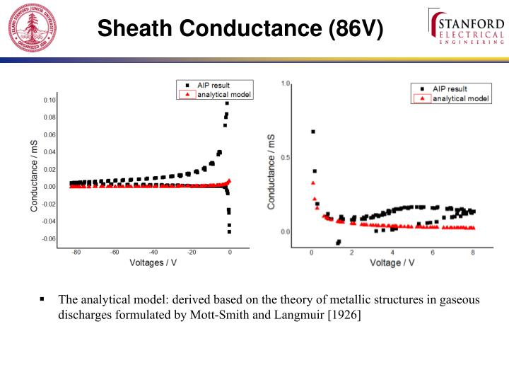 Sheath Conductance (86V)