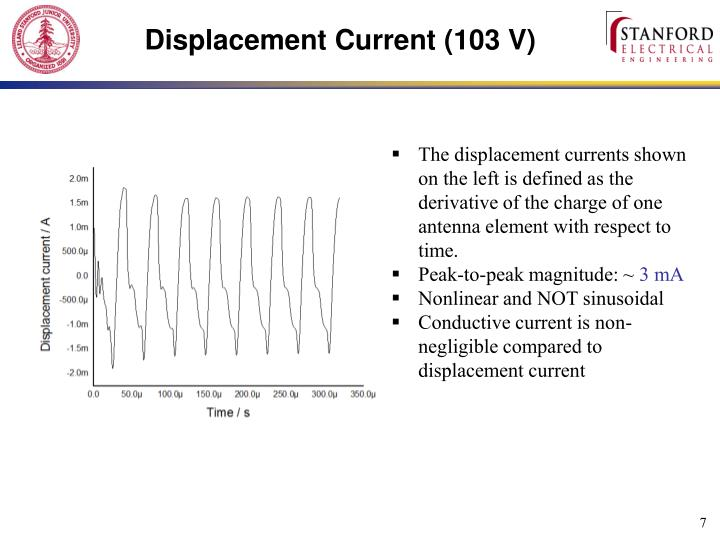 Displacement Current (103 V)