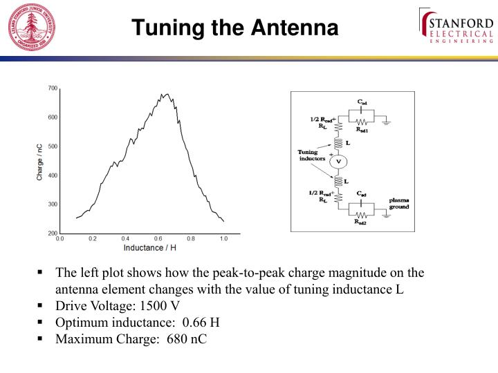 Tuning the Antenna