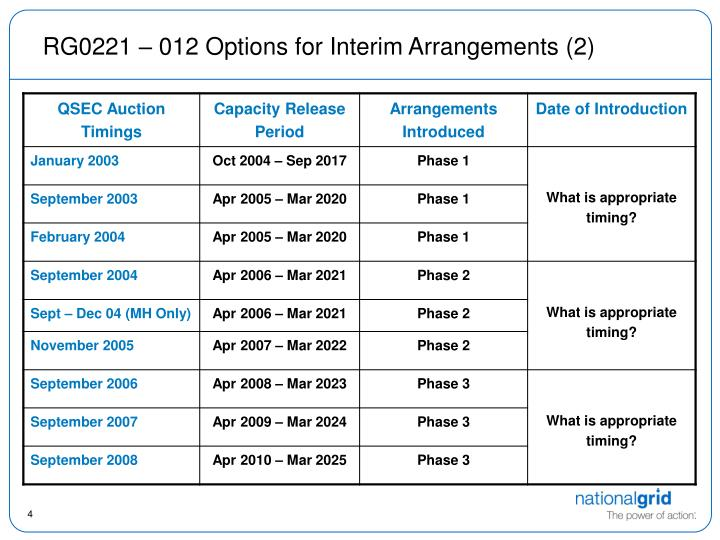 RG0221 – 012 Options for Interim Arrangements (2)