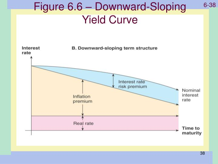 Figure 6.6 – Downward-Sloping Yield Curve