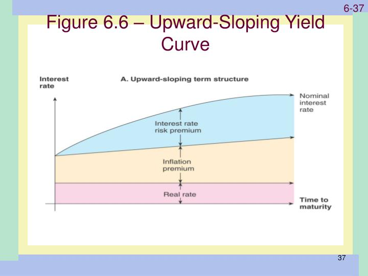 Figure 6.6 – Upward-Sloping Yield Curve
