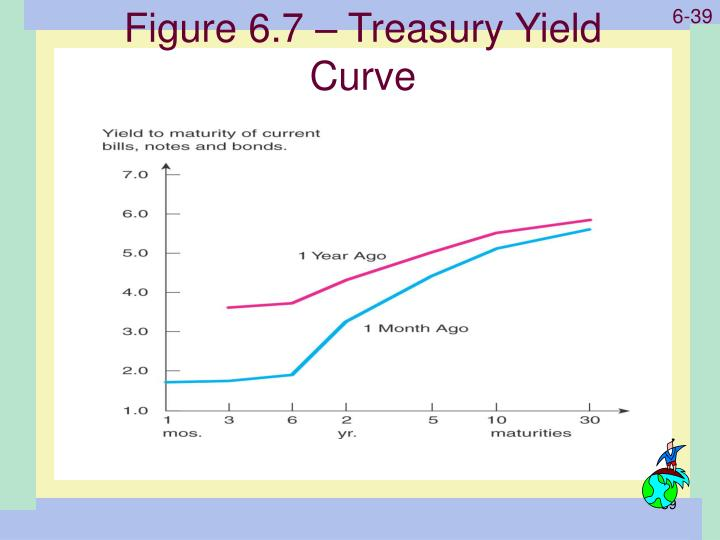 Figure 6.7 – Treasury Yield Curve