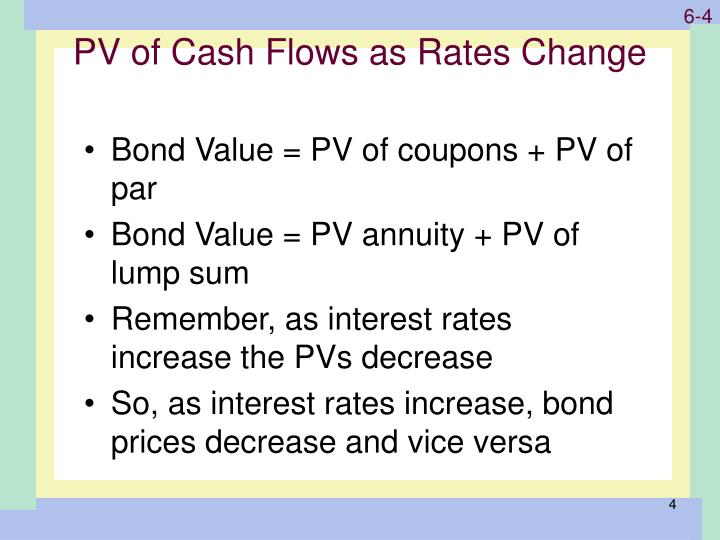 PV of Cash Flows as Rates Change