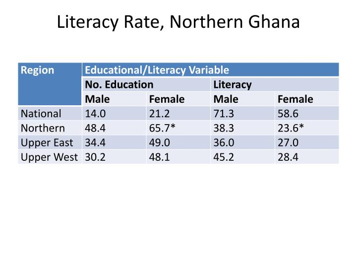 Literacy Rate, Northern Ghana