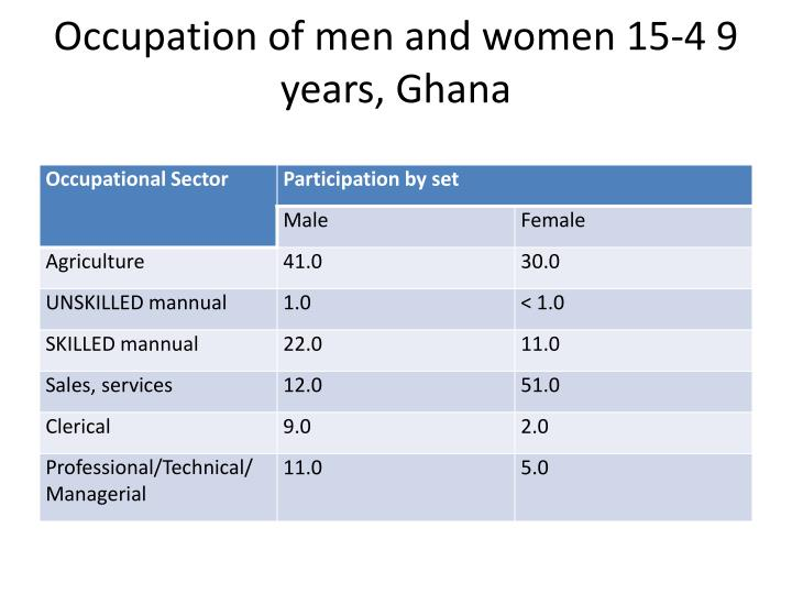 Occupation of men and women 15-4 9 years, Ghana