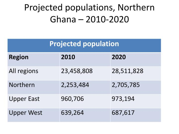 Projected populations, Northern Ghana – 2010-2020