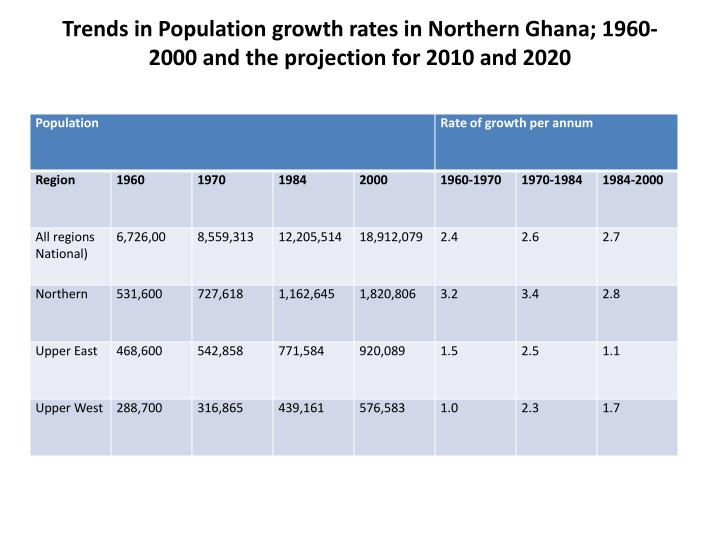 Trends in Population growth rates in Northern Ghana; 1960-2000 and the projection for 2010 and 2020