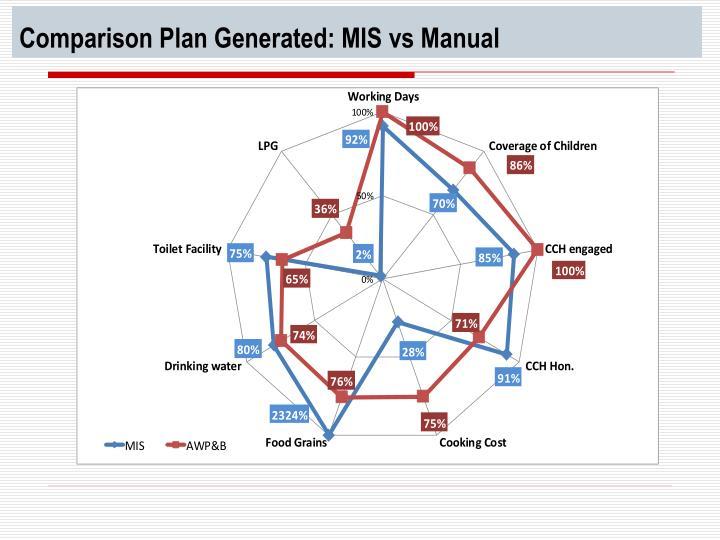 Comparison Plan Generated: MIS