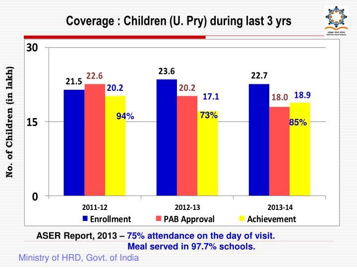 Coverage : Children (U. Pry) during last 3 yrs
