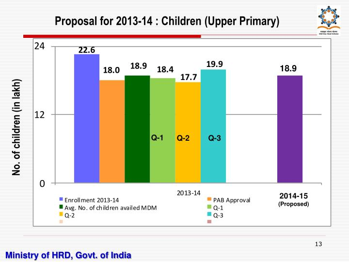 Proposal for 2013-14 : Children