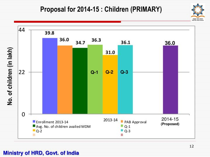 Proposal for 2014-15 : Children