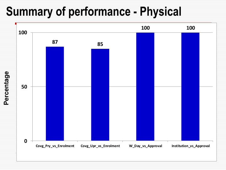 Summary of performance - Physical