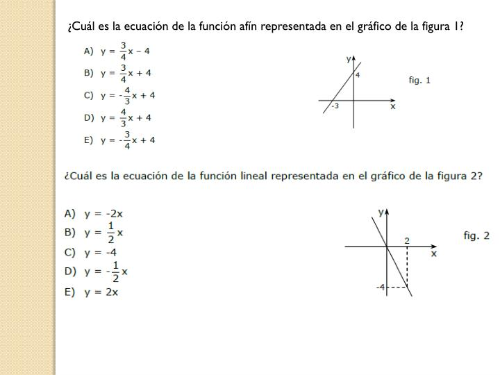 ¿Cuál es la ecuación de la función afín representada en el gráfico de la figura 1?