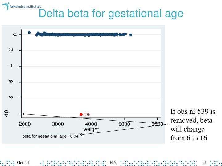 Delta beta for gestational age