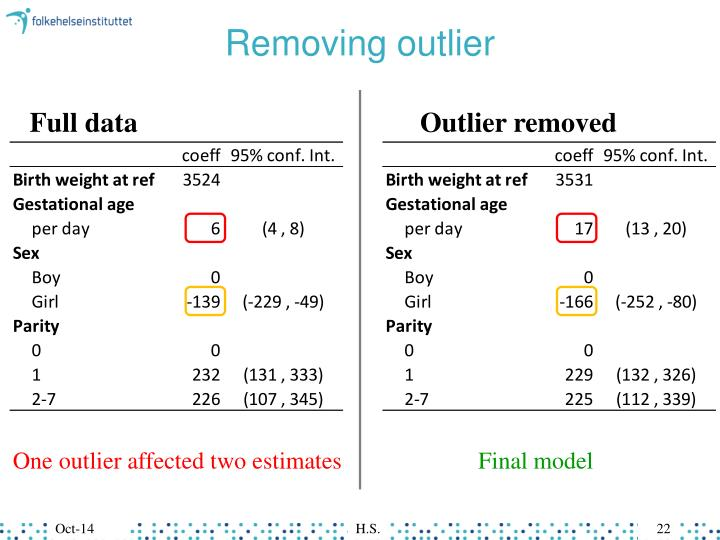 Removing outlier