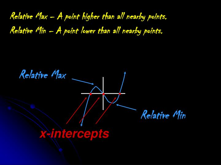 Relative Max – A point higher than all nearby points.
