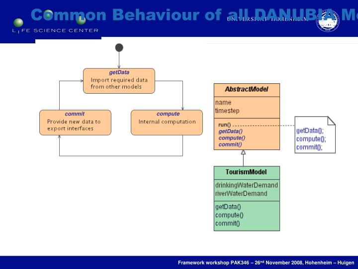 Common Behaviour of all DANUBIA Models