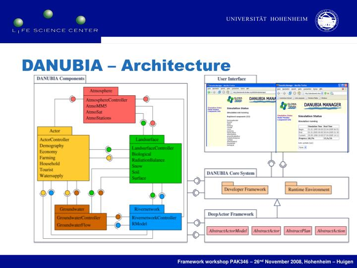 DANUBIA – Architecture