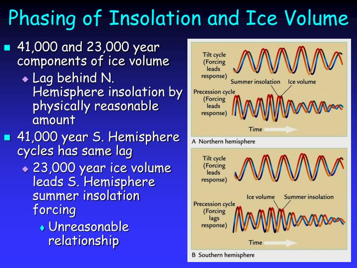 Phasing of insolation and ice volume