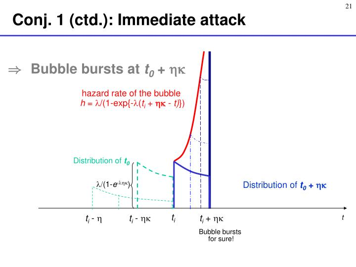 Conj. 1 (ctd.): Immediate attack