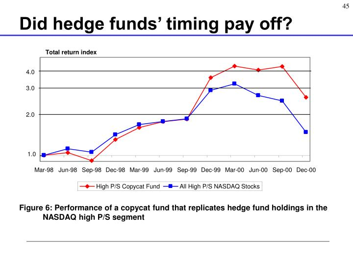 Did hedge funds' timing pay off?