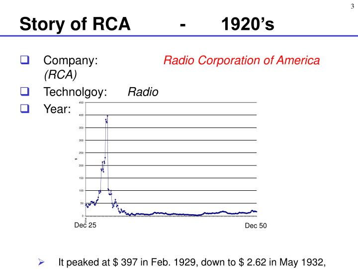 Story of rca 1920 s