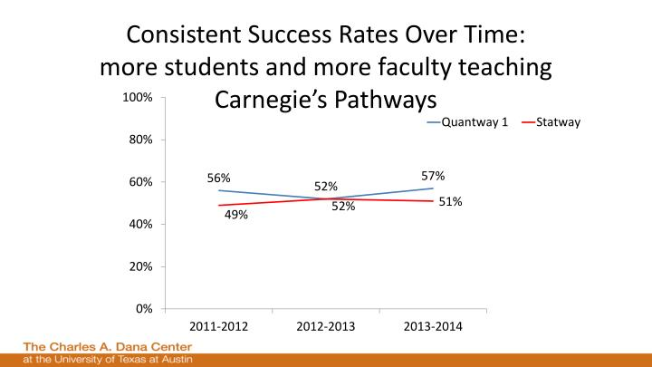 Consistent Success Rates Over Time: