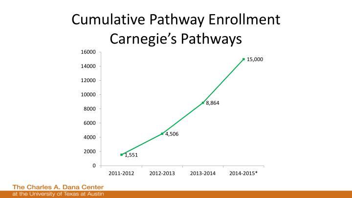 Cumulative Pathway