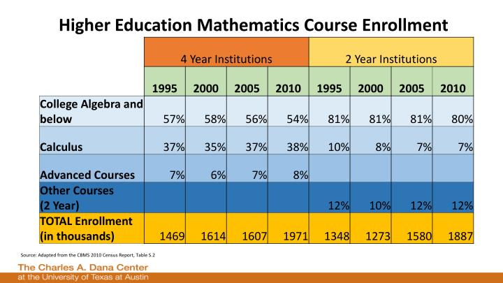 Higher Education Mathematics Course Enrollment
