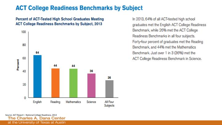 Source: ACT Report – National College Readiness, 2013