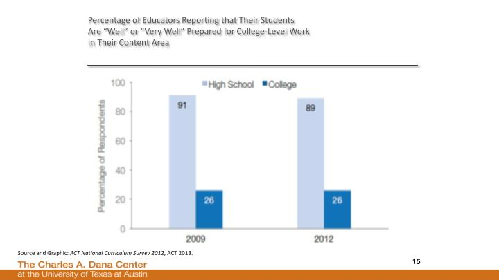 Percentage of Educators Reporting that Their Students