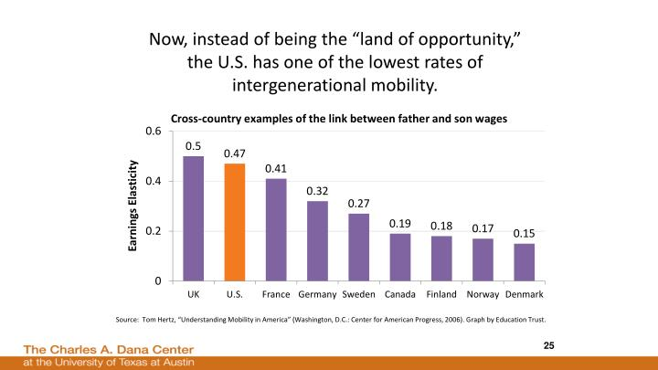 "Now, instead of being the ""land of opportunity,"" the U.S. has one"