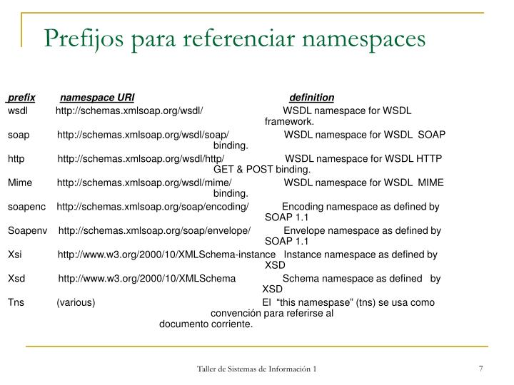 Prefijos para referenciar namespaces