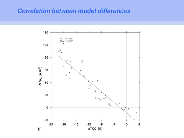 Correlation between model differences