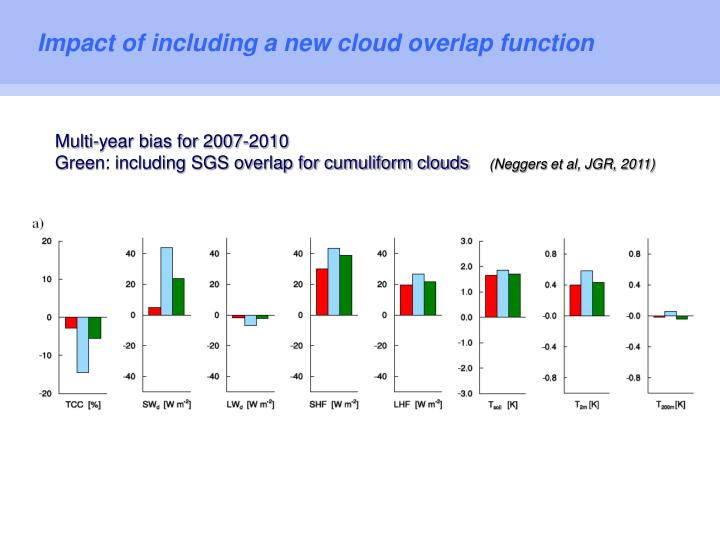 Impact of including a new cloud overlap function